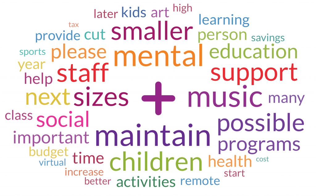 compilation of words such as mental, maintain, children, support, music, sizes, smaller, possible, programs and more