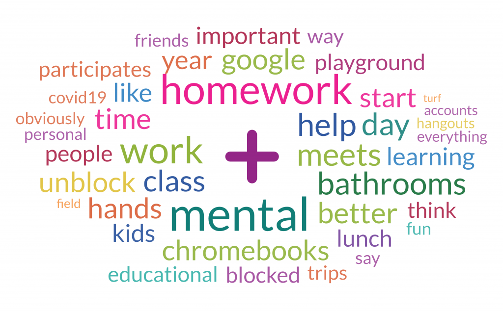 Compilation of words such as homework, netal, bathrooms, google, better, learning, help and more