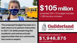 $105 Million proposed budget